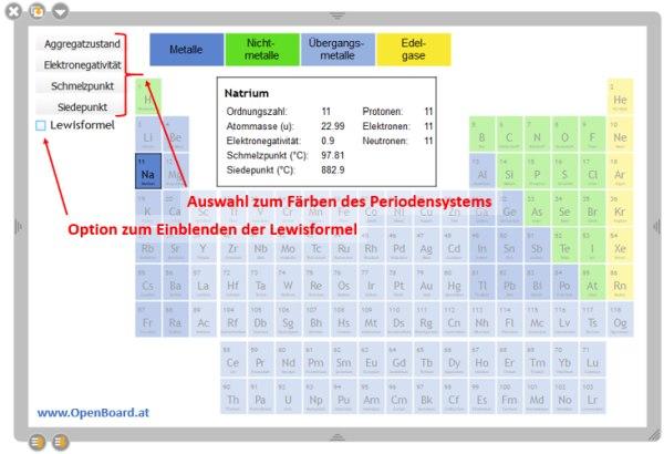 Openboard Periodensystem der Elemente