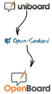 Openboard Geschichte
